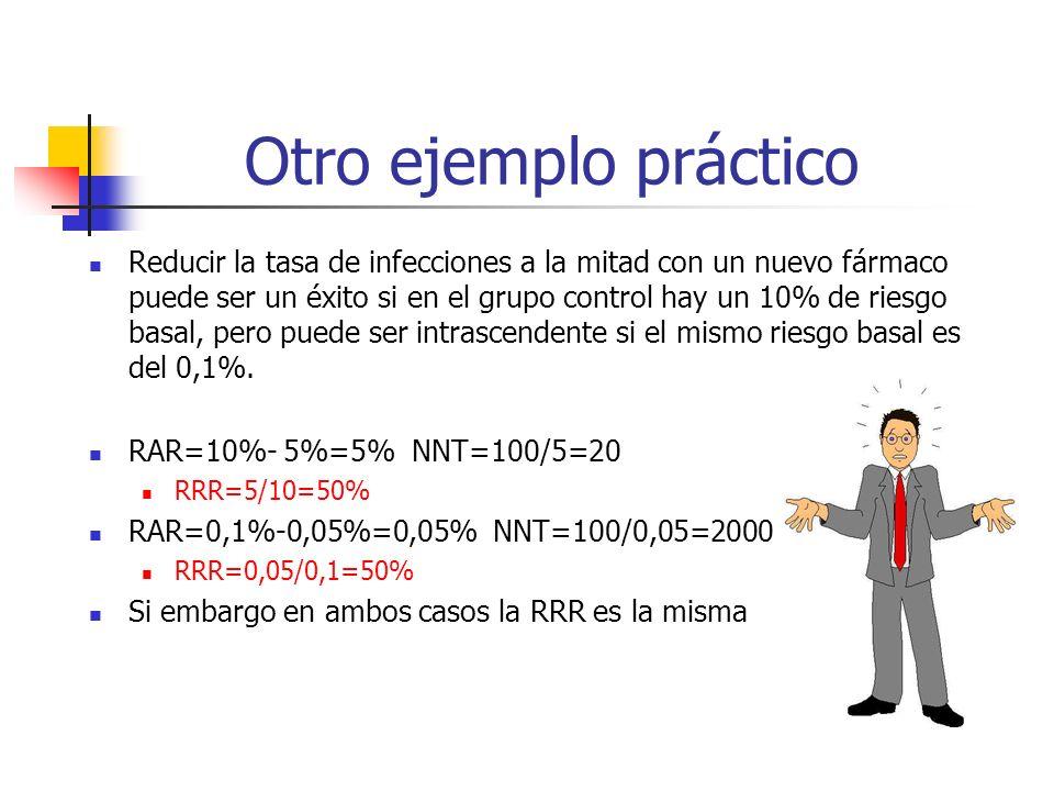 Otro ejemplo práctico Reducir la tasa de infecciones a la mitad con un nuevo fármaco puede ser un éxito si en el grupo control hay un 10% de riesgo basal, pero puede ser intrascendente si el mismo riesgo basal es del 0,1%.