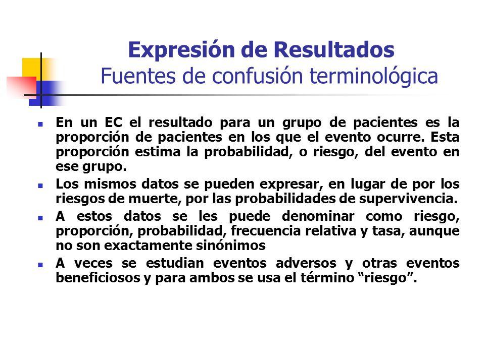 Expresión de Resultados Fuentes de confusión terminológica En un EC el resultado para un grupo de pacientes es la proporción de pacientes en los que el evento ocurre.
