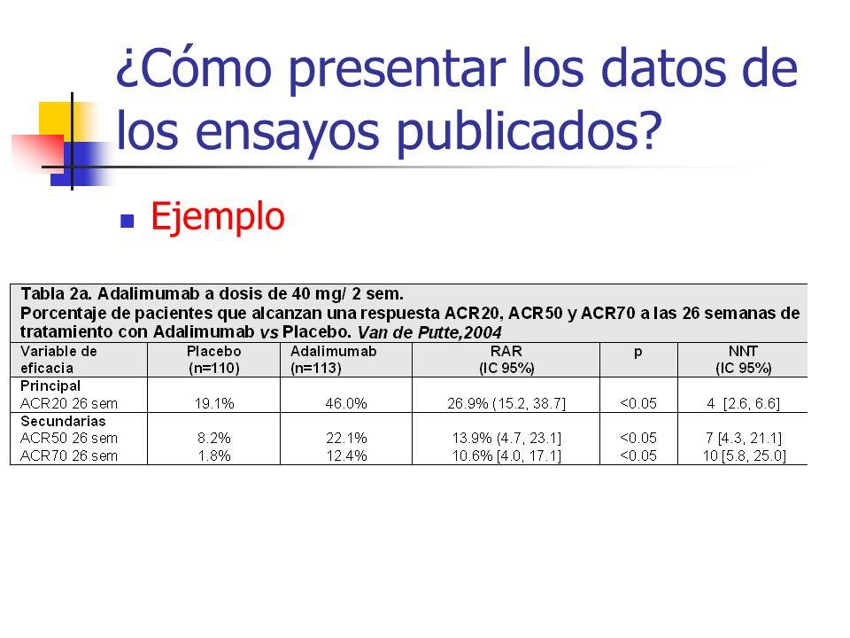 ¿Cómo presentar los datos de los ensayos publicados Ejemplo