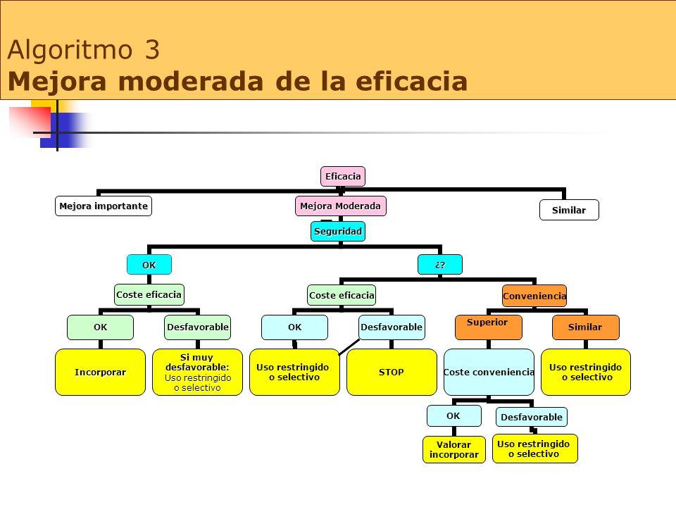 Algoritmo 3 Mejora moderada de la eficacia