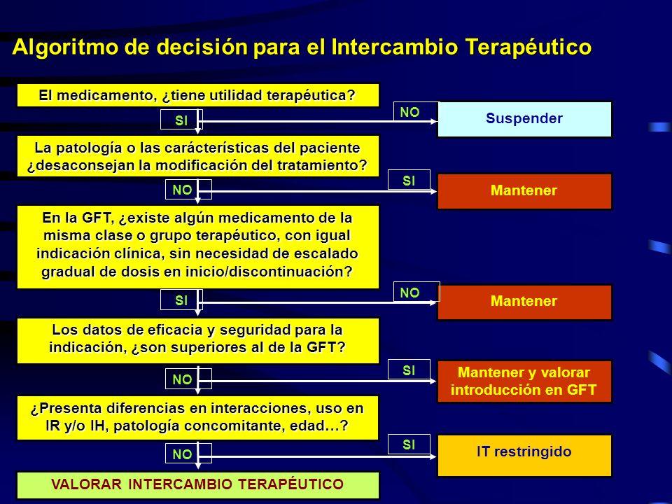 Algoritmo de decisión para el Intercambio Terapéutico El medicamento, ¿tiene utilidad terapéutica? En la GFT, ¿existe algún medicamento de la misma cl