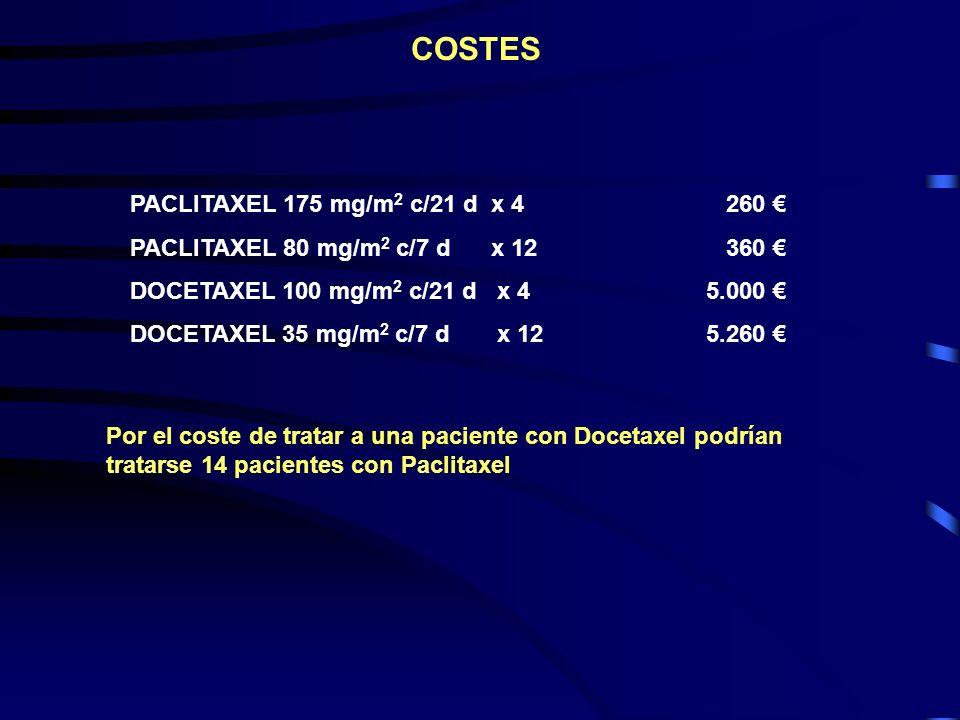 PACLITAXEL 175 mg/m 2 c/21 d x 4 260 PACLITAXEL 80 mg/m 2 c/7 d x 12 360 DOCETAXEL 100 mg/m 2 c/21 d x 45.000 DOCETAXEL 35 mg/m 2 c/7 d x 125.260 COST