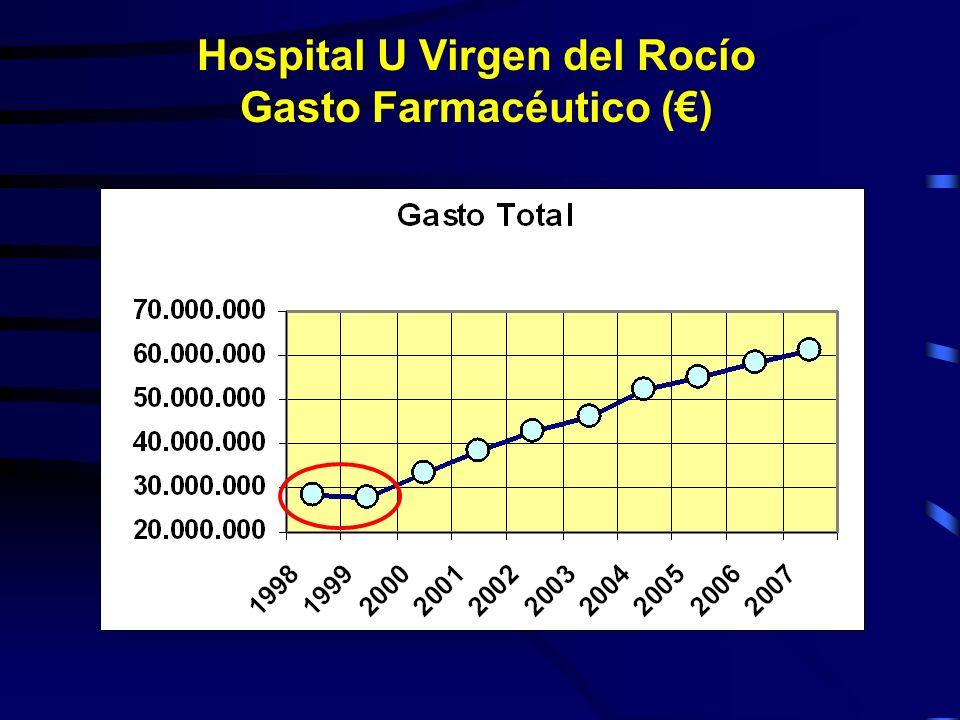 Hospital U Virgen del Rocío Gasto Farmacéutico ()