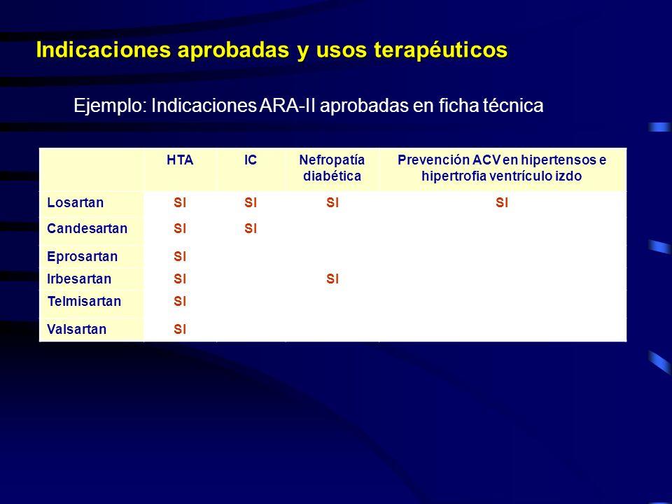 HTAICNefropatía diabética Prevención ACV en hipertensos e hipertrofia ventrículo izdo LosartanSI CandesartanSI EprosartanSI IrbesartanSI TelmisartanSI