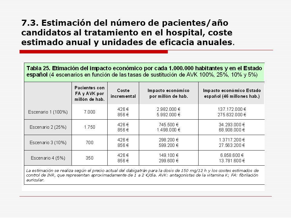 7.3. Estimación del número de pacientes/año candidatos al tratamiento en el hospital, coste estimado anual y unidades de eficacia anuales.