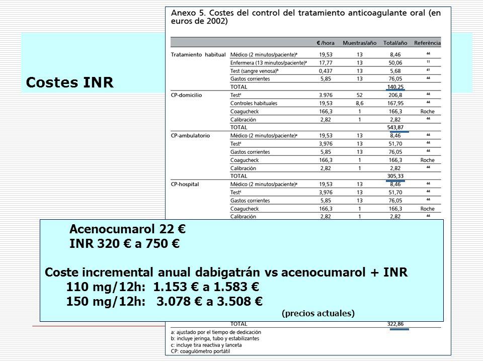 Costes INR Acenocumarol 22 INR 320 a 750 Coste incremental anual dabigatrán vs acenocumarol + INR 110 mg/12h: 1.153 a 1.583 150 mg/12h: 3.078 a 3.508
