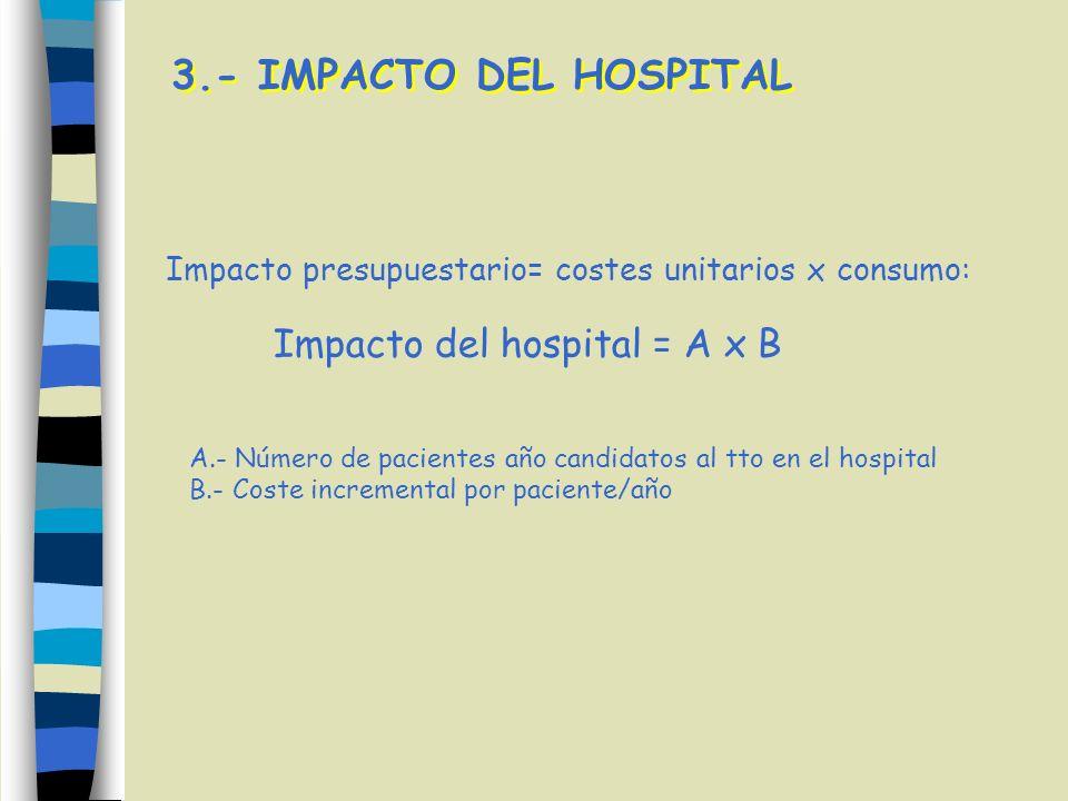 Impacto presupuestario= costes unitarios x consumo: Impacto del hospital = A x B A.- Número de pacientes año candidatos al tto en el hospital B.- Cost
