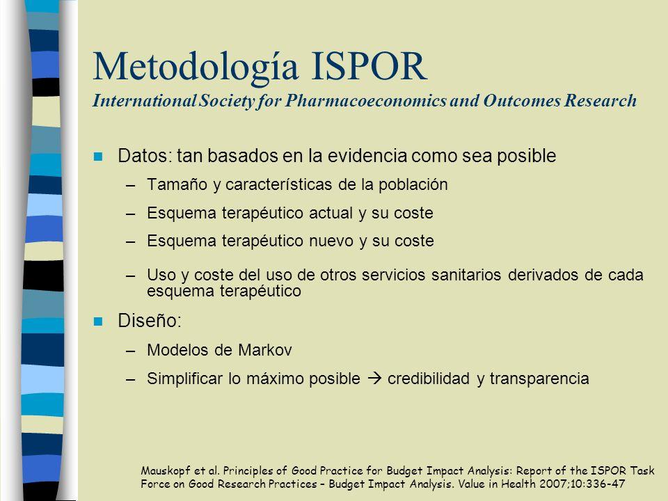 Metodología ISPOR International Society for Pharmacoeconomics and Outcomes Research Datos: tan basados en la evidencia como sea posible –Tamaño y cara
