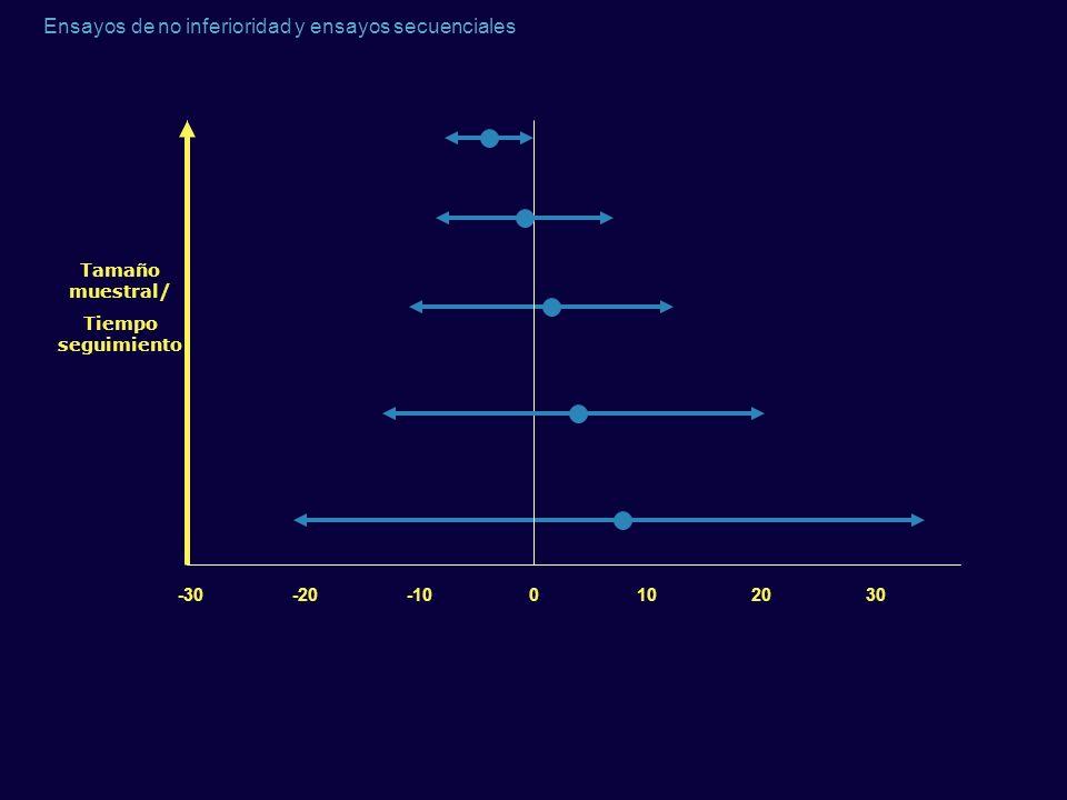 Ensayos de no inferioridad y ensayos secuenciales -30-20-100102030 Tamaño muestral/ Tiempo seguimiento