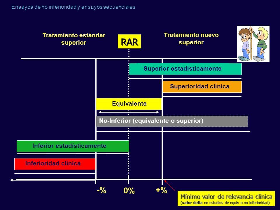 Ensayos de no inferioridad y ensayos secuenciales Tratamiento nuevo superior Tratamiento estándar superior -% +% 0% Inferioridad clínica Superioridad