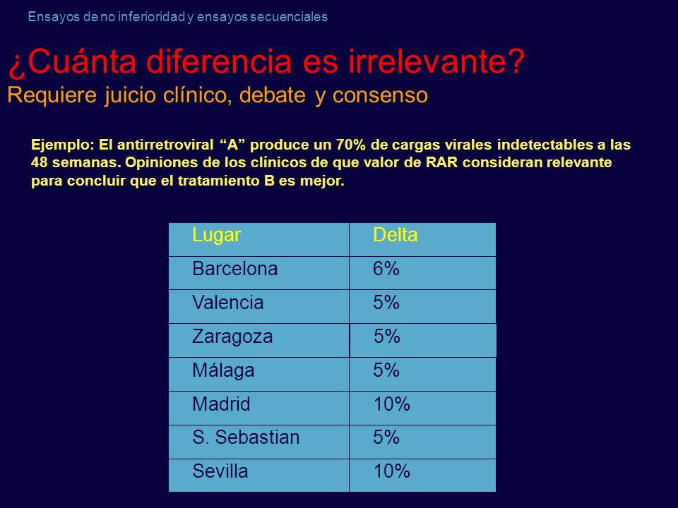 Ensayos de no inferioridad y ensayos secuenciales ¿Cuánta diferencia es irrelevante? Requiere juicio clínico, debate y consenso 5%S. Sebastian 10% 5%