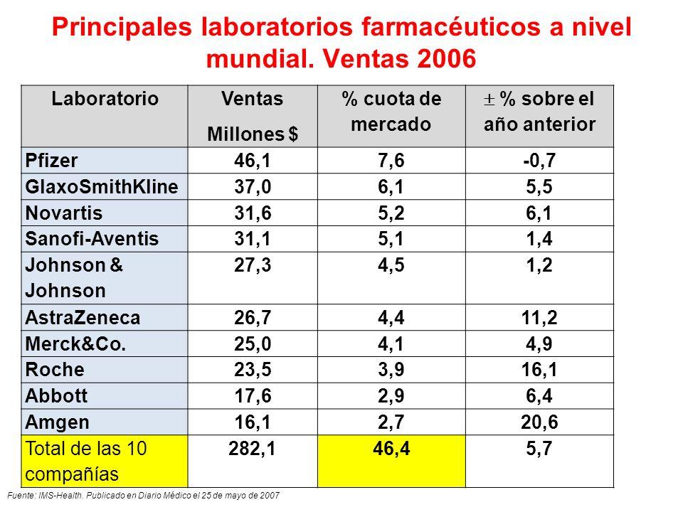 Principales laboratorios farmacéuticos a nivel mundial. Ventas 2006 Laboratorio Ventas Millones $ % cuota de mercado % sobre el año anterior Pfizer46,