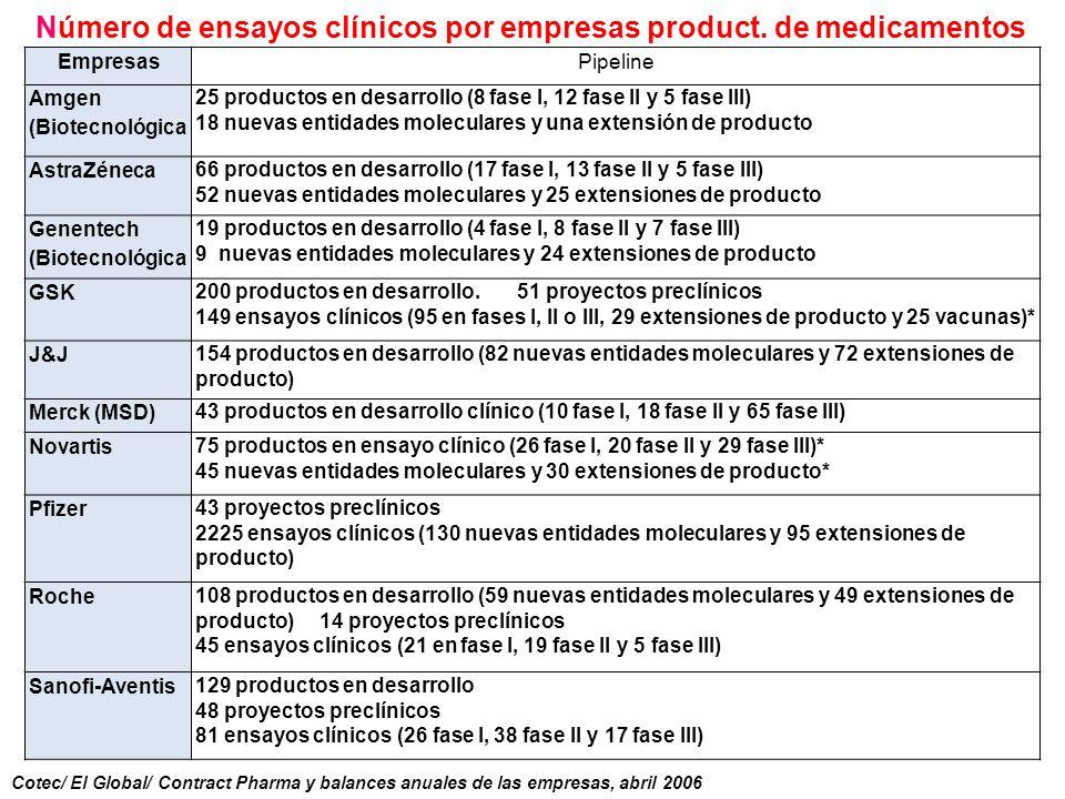 Número de ensayos clínicos por empresas product. de medicamentos EmpresasPipeline Amgen (Biotecnológica 25 productos en desarrollo (8 fase I, 12 fase
