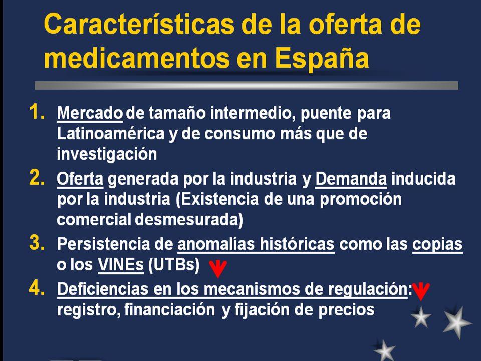AñoVentas (Millones $)+- % 20009.7729,4 200110.6559,0 200211.83711,1 200313.29412,3 200414.3758,1 200515.5318,0 200616.6867,4 Evolución del mercado farmacéutico español…… Reducíendose Fuente: IMS Health.