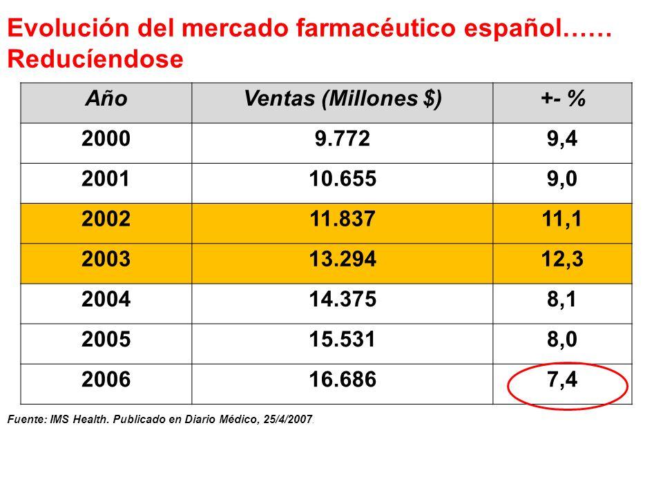 AñoVentas (Millones $)+- % 20009.7729,4 200110.6559,0 200211.83711,1 200313.29412,3 200414.3758,1 200515.5318,0 200616.6867,4 Evolución del mercado fa