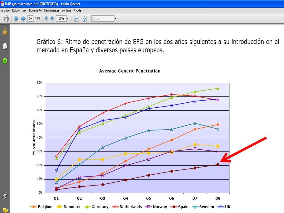 Principales laboratorios en España (datos a diciembre de 2006 ) Puesto en el ranking Ventas (millones de dólares) % Crecimiento constante % Cuota de mercado 1.