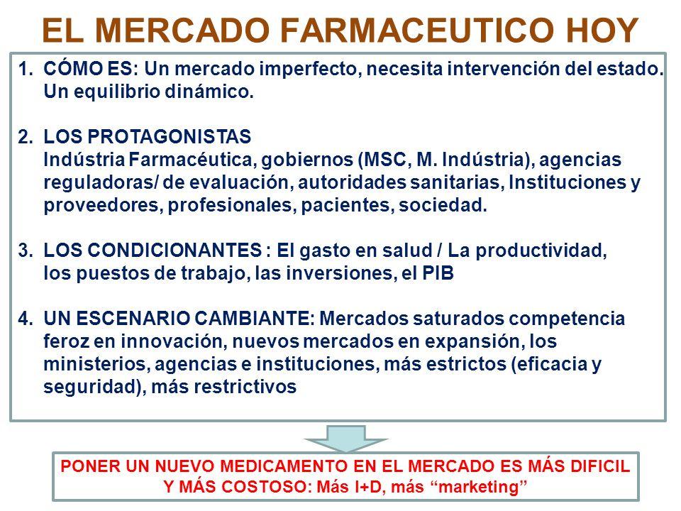EL MERCADO FARMACEUTICO HOY 1.CÓMO ES: Un mercado imperfecto, necesita intervención del estado. Un equilibrio dinámico. 2. LOS PROTAGONISTAS Indústria