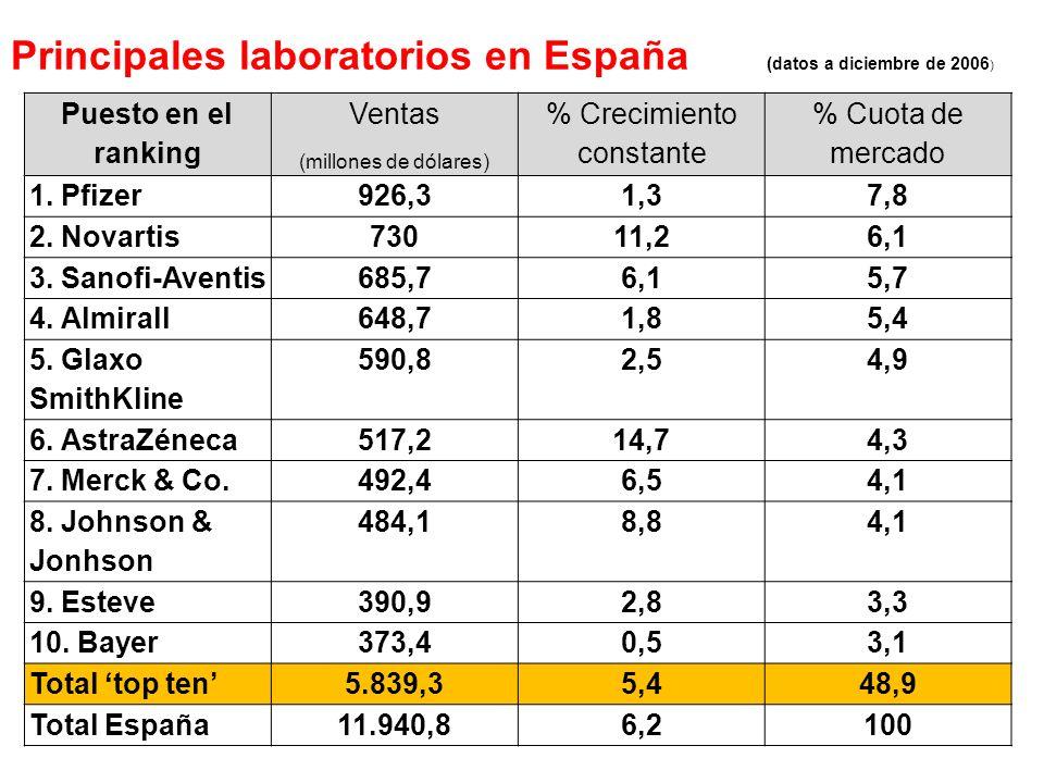 Principales laboratorios en España (datos a diciembre de 2006 ) Puesto en el ranking Ventas (millones de dólares) % Crecimiento constante % Cuota de m