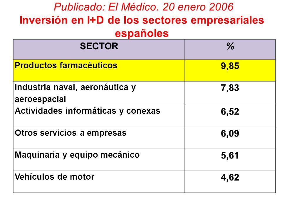 Publicado: El Médico. 20 enero 2006 Inversión en I+D de los sectores empresariales españoles SECTOR% Productos farmacéuticos 9,85 Industria naval, aer