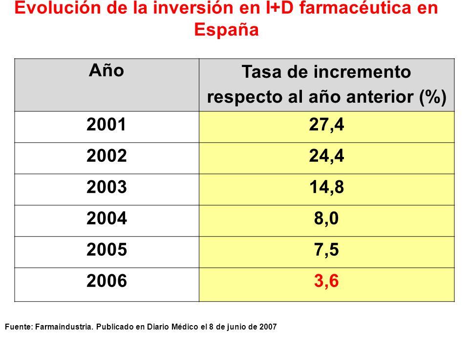 Evolución de la inversión en I+D farmacéutica en España Año Tasa de incremento respecto al año anterior (%) 200127,4 200224,4 200314,8 20048,0 20057,5