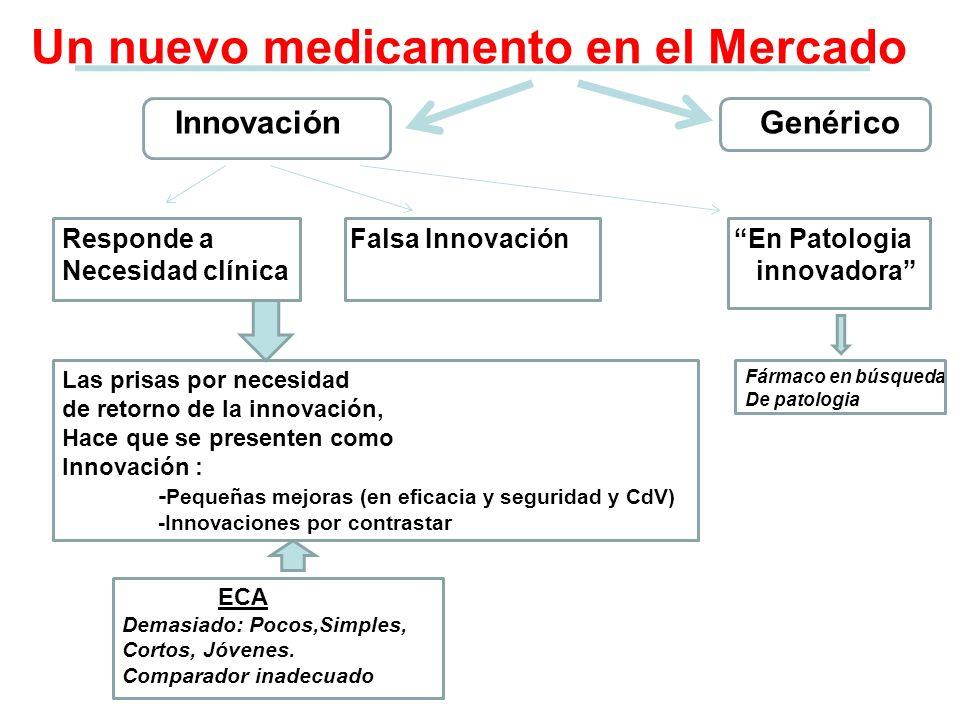 Un nuevo medicamento en el Mercado InnovaciónGenérico Responde a Falsa InnovaciónEn Patologia Necesidad clínica innovadora Las prisas por necesidad de
