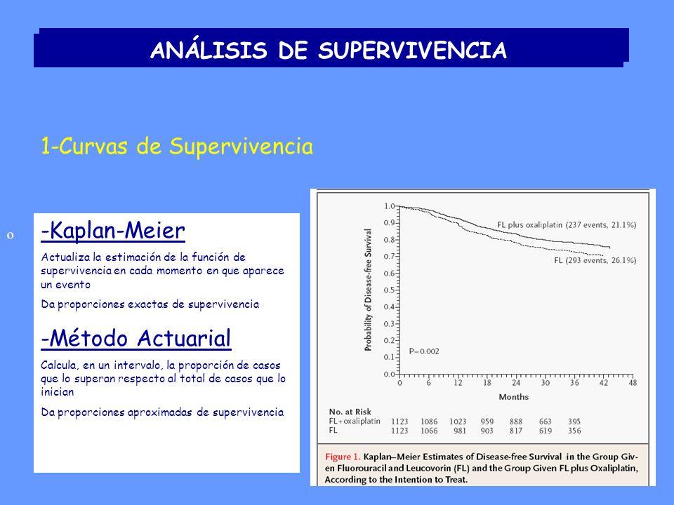 ANÁLISIS DE SUPERVIVENCIA 1-Curvas de Supervivencia º -Kaplan-Meier Actualiza la estimación de la función de supervivencia en cada momento en que aparece un evento Da proporciones exactas de supervivencia -Método Actuarial Calcula, en un intervalo, la proporción de casos que lo superan respecto al total de casos que lo inician Da proporciones aproximadas de supervivencia