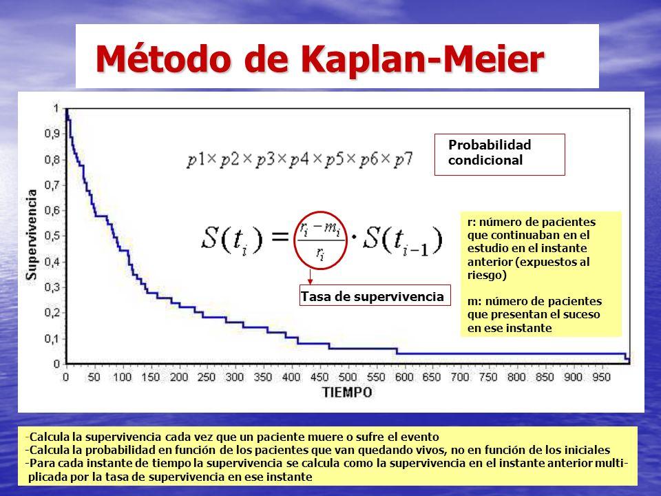 Método de Kaplan-Meier Método de Kaplan-Meier Probabilidad condicional -Calcula la supervivencia cada vez que un paciente muere o sufre el evento -Calcula la probabilidad en función de los pacientes que van quedando vivos, no en función de los iniciales -Para cada instante de tiempo la supervivencia se calcula como la supervivencia en el instante anterior multi- plicada por la tasa de supervivencia en ese instante Tasa de supervivencia r: número de pacientes que continuaban en el estudio en el instante anterior (expuestos al riesgo) m: número de pacientes que presentan el suceso en ese instante