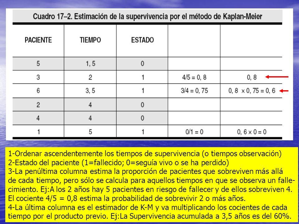 1-Ordenar ascendentemente los tiempos de supervivencia (o tiempos observación) 2-Estado del paciente (1=fallecido; 0=seguía vivo o se ha perdido) 3-La