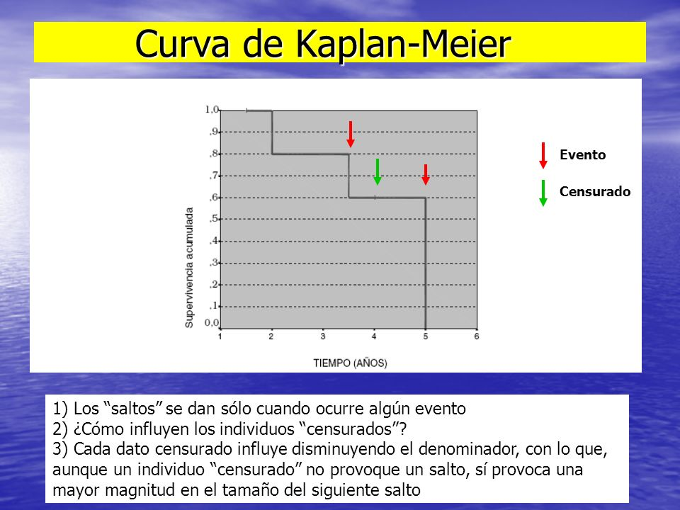 Curva de Kaplan-Meier Curva de Kaplan-Meier 1) Los saltos se dan sólo cuando ocurre algún evento 2) ¿Cómo influyen los individuos censurados? 3) Cada