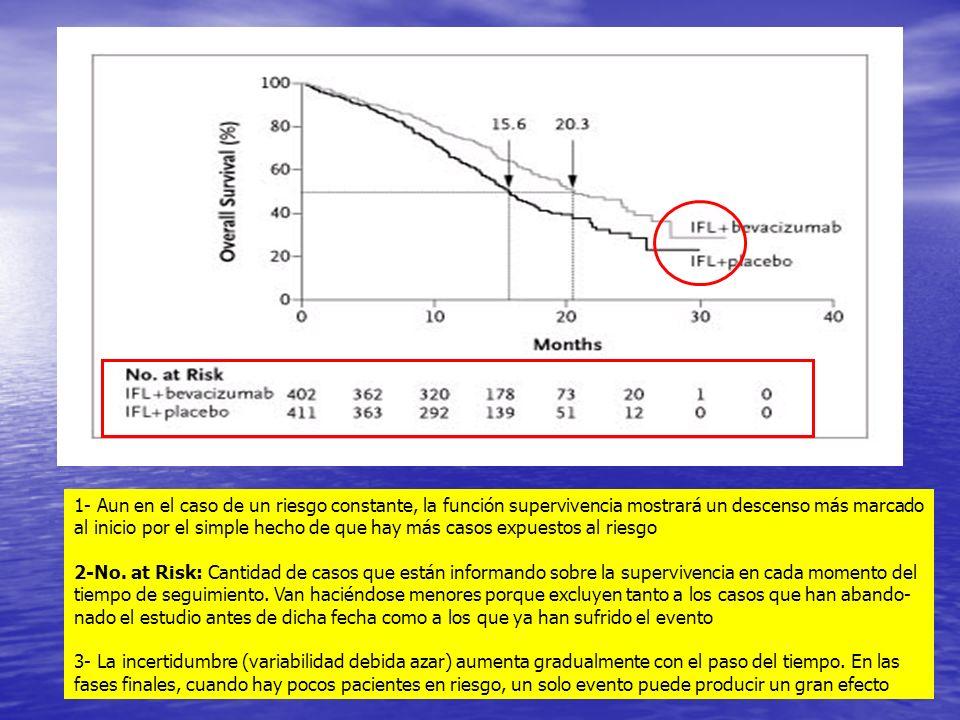 1- Aun en el caso de un riesgo constante, la función supervivencia mostrará un descenso más marcado al inicio por el simple hecho de que hay más casos