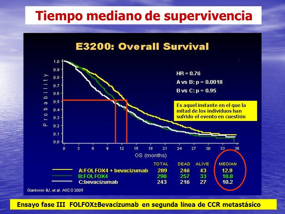 Tiempo mediano de supervivencia Ensayo fase III FOLFOX±Bevacizumab en segunda línea de CCR metastásico Es aquel instante en el que la mitad de los individuos han sufrido el evento en cuestión