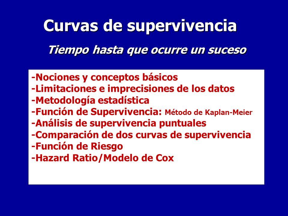 Curvas de supervivencia Tiempo hasta que ocurre un suceso Curvas de supervivencia Tiempo hasta que ocurre un suceso -Nociones y conceptos básicos -Limitaciones e imprecisiones de los datos -Metodología estadística -Función de Supervivencia: Método de Kaplan-Meier -Análisis de supervivencia puntuales -Comparación de dos curvas de supervivencia -Función de Riesgo -Hazard Ratio/Modelo de Cox