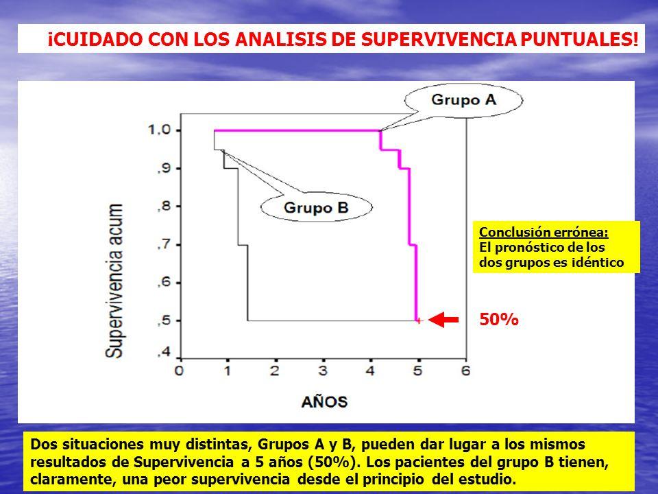 ¡CUIDADO CON LOS ANALISIS DE SUPERVIVENCIA PUNTUALES! Dos situaciones muy distintas, Grupos A y B, pueden dar lugar a los mismos resultados de Supervi