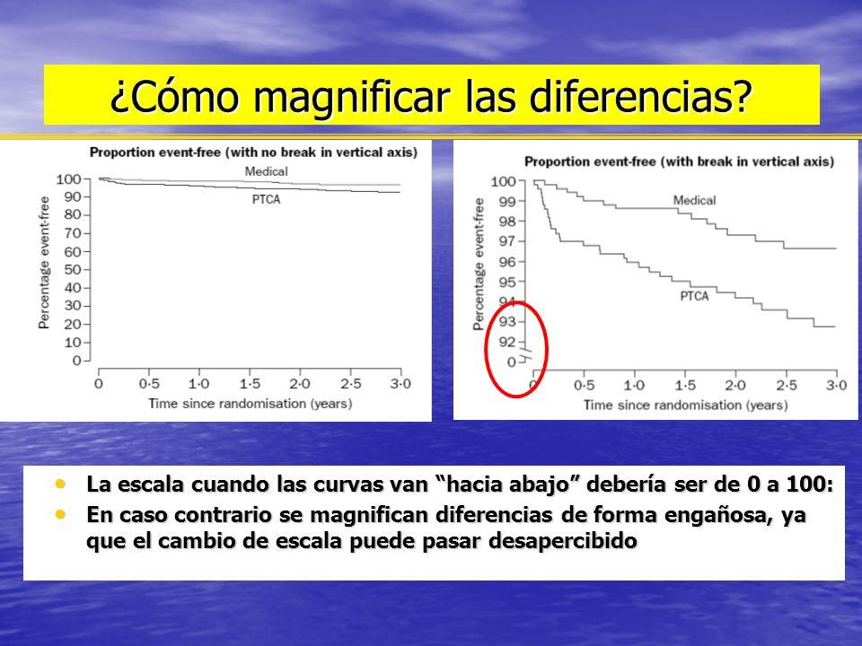 ¿Cómo magnificar las diferencias? La escala cuando las curvas van hacia abajo debería ser de 0 a 100: La escala cuando las curvas van hacia abajo debe