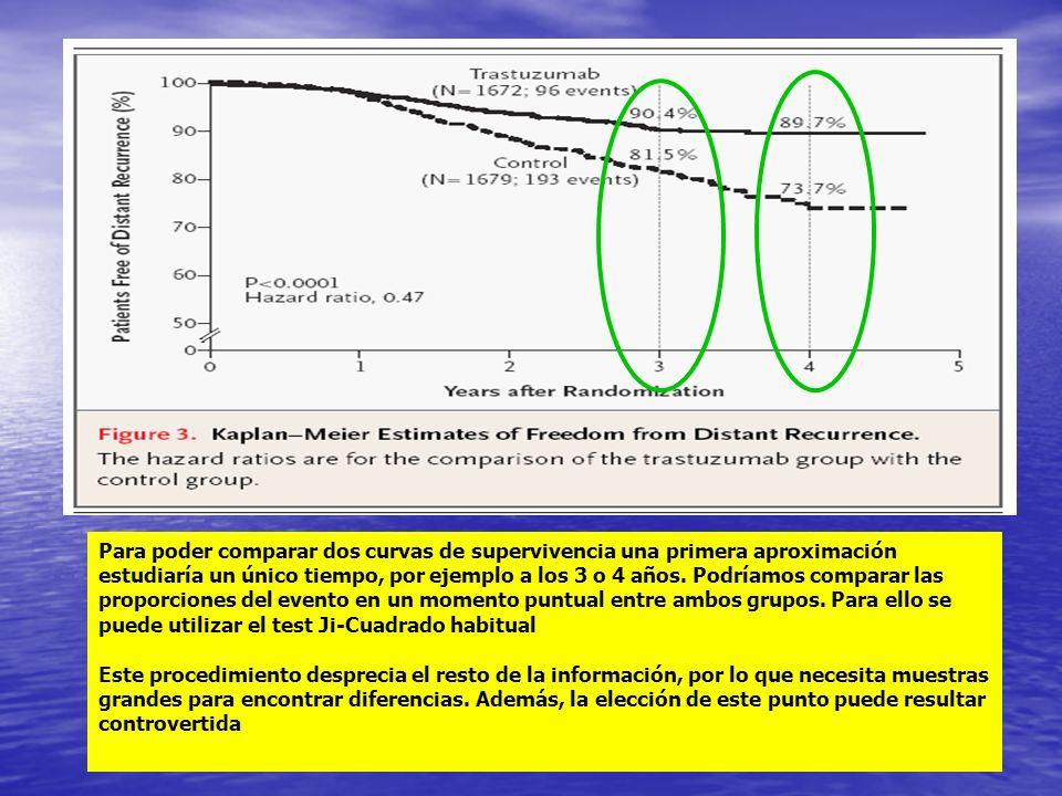 Para poder comparar dos curvas de supervivencia una primera aproximación estudiaría un único tiempo, por ejemplo a los 3 o 4 años.