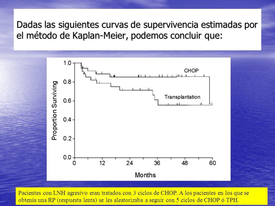 Dadas las siguientes curvas de supervivencia estimadas por el método de Kaplan-Meier, podemos concluir que: Pacientes con LNH agresivo eran tratados con 3 ciclos de CHOP.