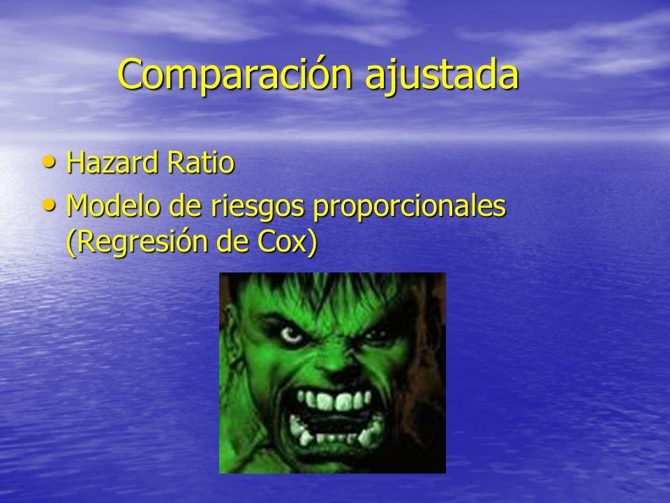 Comparación ajustada Comparación ajustada Hazard Ratio Hazard Ratio Modelo de riesgos proporcionales (Regresión de Cox) Modelo de riesgos proporcional