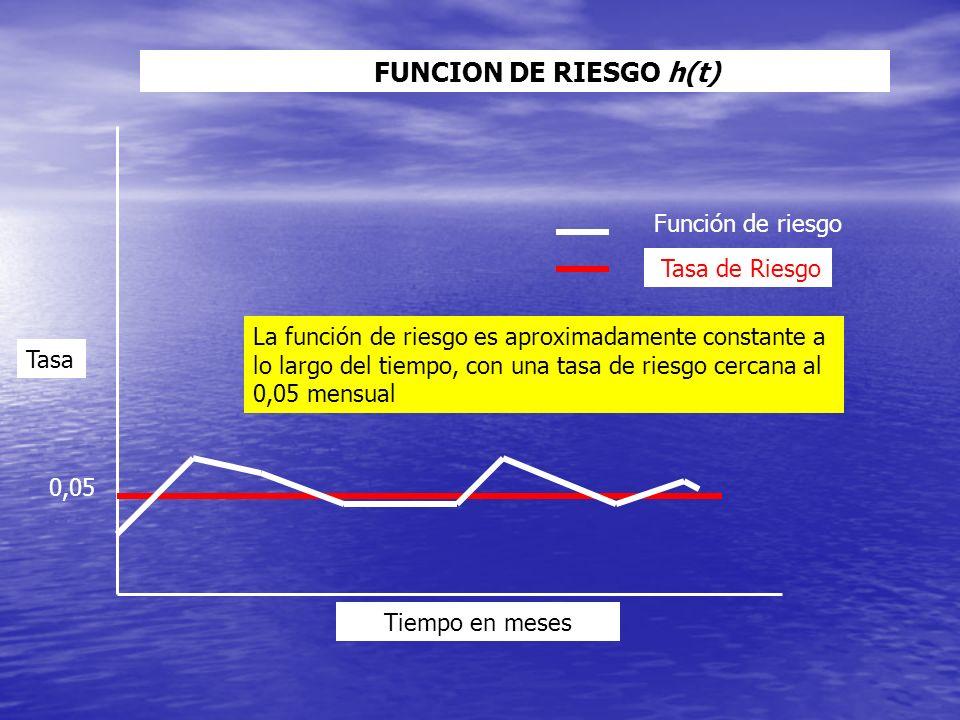 Tiempo en meses Tasa Función de riesgo Tasa de Riesgo FUNCION DE RIESGO h(t) La función de riesgo es aproximadamente constante a lo largo del tiempo, con una tasa de riesgo cercana al 0,05 mensual 0,05