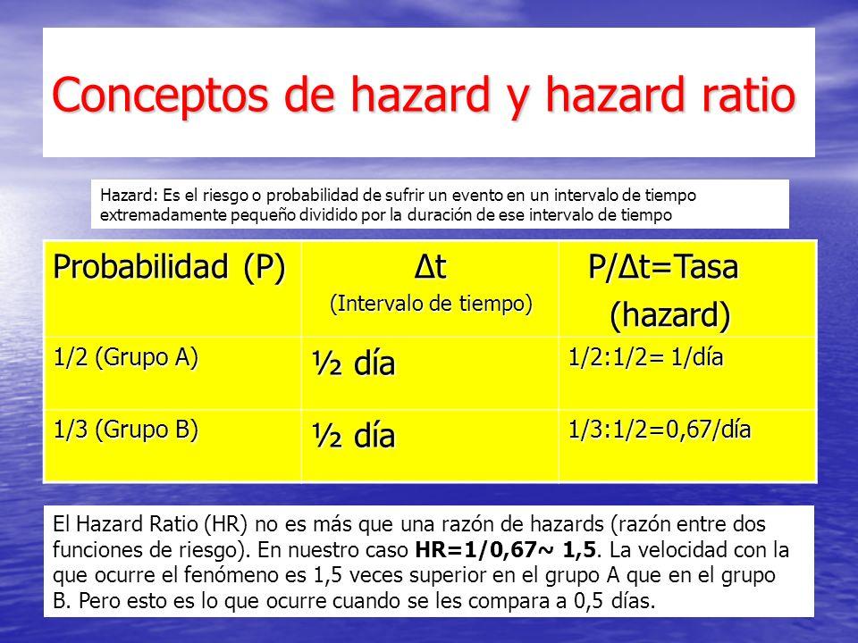 Conceptos de hazard y hazard ratio Probabilidad (P) Δt Δt (Intervalo de tiempo) (Intervalo de tiempo) P/Δt=Tasa P/Δt=Tasa (hazard) (hazard) 1/2 (Grupo A) ½ día 1/2:1/2= 1/día 1/3 (Grupo B) ½ día 1/3:1/2=0,67/día Hazard: Es el riesgo o probabilidad de sufrir un evento en un intervalo de tiempo extremadamente pequeño dividido por la duración de ese intervalo de tiempo El Hazard Ratio (HR) no es más que una razón de hazards (razón entre dos funciones de riesgo).