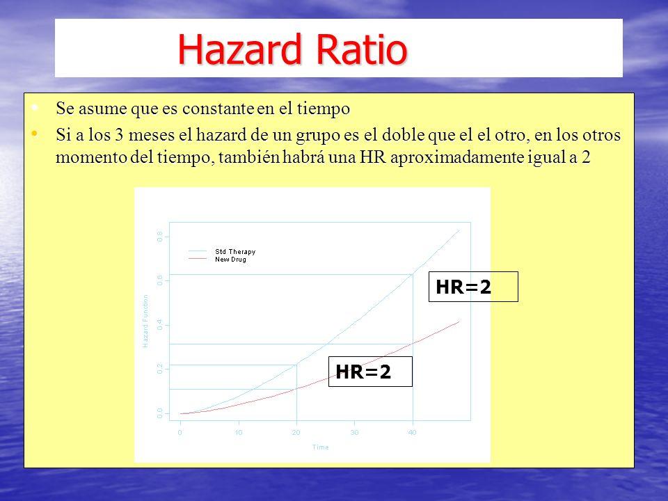 Hazard Ratio Hazard Ratio Se asume que es constante en el tiempo Se asume que es constante en el tiempo Si a los 3 meses el hazard de un grupo es el doble que el el otro, en los otros momento del tiempo, también habrá una HR aproximadamente igual a 2 Si a los 3 meses el hazard de un grupo es el doble que el el otro, en los otros momento del tiempo, también habrá una HR aproximadamente igual a 2 HR = 2