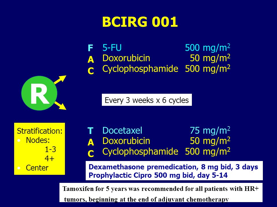 BCIRG 001 Docetaxel 75 mg/m 2 Doxorubicin 50 mg/m 2 Cyclophosphamide500 mg/m 2 5-FU 500 mg/m 2 Doxorubicin 50 mg/m 2 Cyclophosphamide500 mg/m 2 F A C T A C R Dexamethasone premedication, 8 mg bid, 3 days Prophylactic Cipro 500 mg bid, day 5-14 Every 3 weeks x 6 cycles Stratification: Nodes: 1-3 4+ Center Tamoxifen for 5 years was recommended for all patients with HR+ tumors, beginning at the end of adjuvant chemotherapy