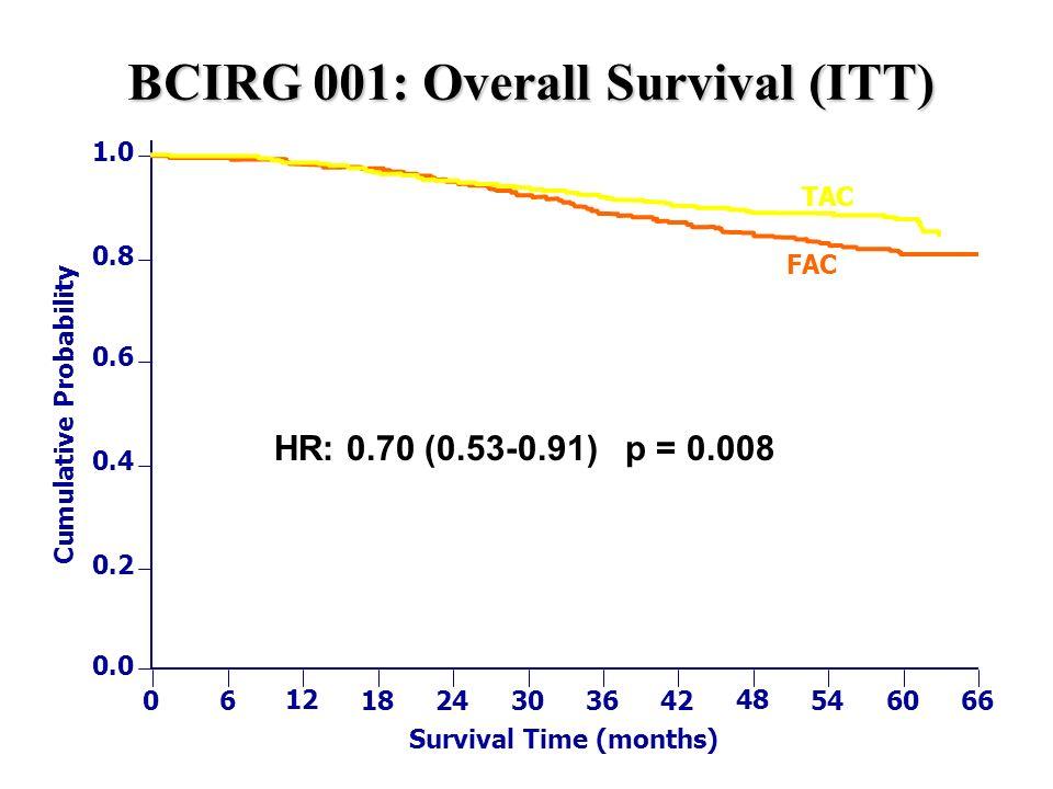 BCIRG 001: Overall Survival (ITT) 1.0 0.8 0.6 0.4 0.2 0.0 0 6 12 18 24 30 36 42 48 54 60 66 FAC TAC Cumulative Probability Survival Time (months) HR: 0.70 (0.53-0.91) p = 0.008