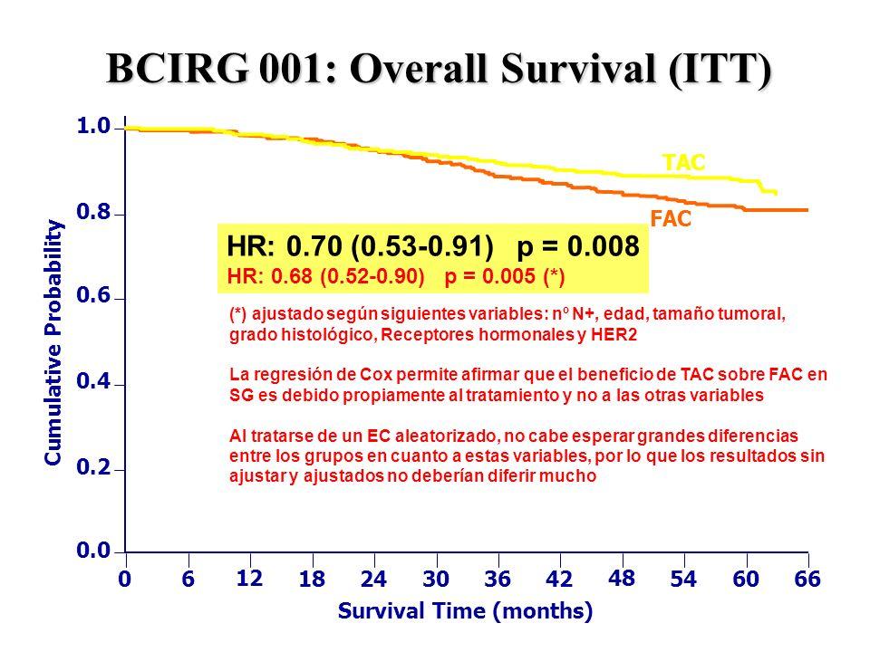 BCIRG 001: Overall Survival (ITT) 1.0 0.8 0.6 0.4 0.2 0.0 0 6 12 18 24 30 36 42 48 54 60 66 FAC TAC Cumulative Probability Survival Time (months) HR: 0.70 (0.53-0.91) p = 0.008 HR: 0.68 (0.52-0.90) p = 0.005 (*) (*) ajustado según siguientes variables: nº N+, edad, tamaño tumoral, grado histológico, Receptores hormonales y HER2 La regresión de Cox permite afirmar que el beneficio de TAC sobre FAC en SG es debido propiamente al tratamiento y no a las otras variables Al tratarse de un EC aleatorizado, no cabe esperar grandes diferencias entre los grupos en cuanto a estas variables, por lo que los resultados sin ajustar y ajustados no deberían diferir mucho