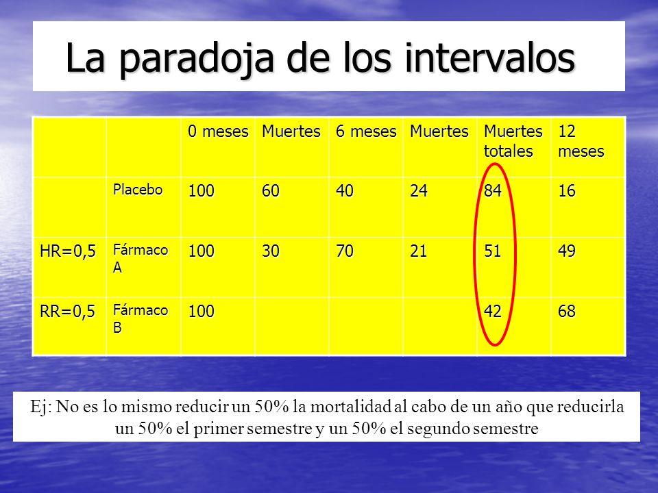 La paradoja de los intervalos La paradoja de los intervalos Ej: No es lo mismo reducir un 50% la mortalidad al cabo de un año que reducirla un 50% el primer semestre y un 50% el segundo semestre 0 meses Muertes 6 meses Muertes Muertes totales 12 meses Placebo1006040248416 HR=0,5 Fármaco A 1003070215149 RR=0,5 Fármaco B 1004268