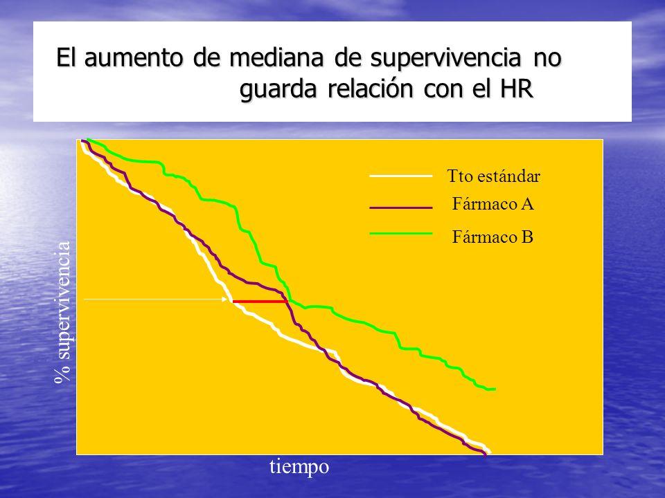 El aumento de mediana de supervivencia no guarda relación con el HR El aumento de mediana de supervivencia no guarda relación con el HR % supervivencia tiempo Tto estándar Fármaco A Fármaco B
