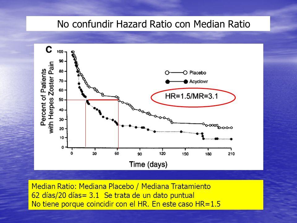 No confundir Hazard Ratio con Median Ratio Median Ratio: Mediana Placebo / Mediana Tratamiento 62 días/20 días= 3.1 Se trata de un dato puntual No tiene porque coincidir con el HR.