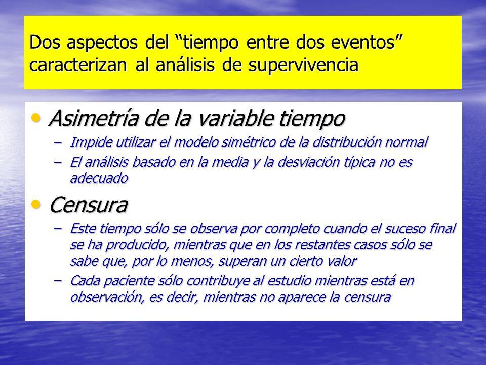 Dos aspectos del tiempo entre dos eventos caracterizan al análisis de supervivencia Asimetría de la variable tiempo Asimetría de la variable tiempo –I