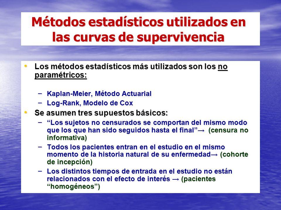 Métodos estadísticos utilizados en las curvas de supervivencia Métodos estadísticos utilizados en las curvas de supervivencia Los métodos estadísticos más utilizados son los no paramétricos: Los métodos estadísticos más utilizados son los no paramétricos: – Kaplan-Meier, Método Actuarial – Log-Rank, Modelo de Cox Se asumen tres supuestos básicos: Se asumen tres supuestos básicos: – Los sujetos no censurados se comportan del mismo modo que los que han sido seguidos hasta el final (censura no informativa) – Todos los pacientes entran en el estudio en el mismo momento de la historia natural de su enfermedad (cohorte de incepción) – Los distintos tiempos de entrada en el estudio no están relacionados con el efecto de interés (pacientes homogéneos)