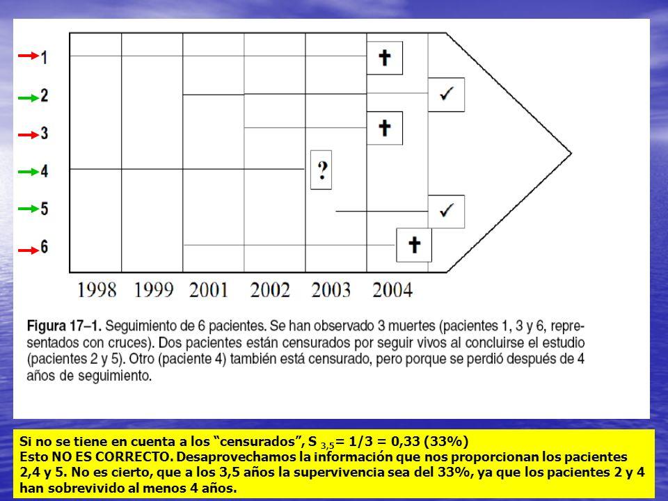 Si no se tiene en cuenta a los censurados, S 3,5 = 1/3 = 0,33 (33%) Esto NO ES CORRECTO. Desaprovechamos la información que nos proporcionan los pacie