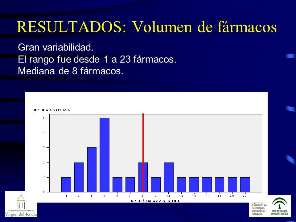 RESULTADOS: Volumen de fármacos Gran variabilidad. El rango fue desde 1 a 23 fármacos. Mediana de 8 fármacos.